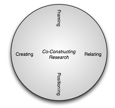 Co-construction